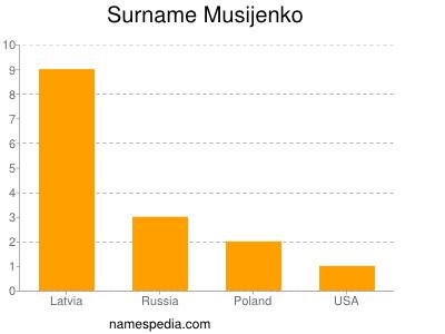 Surname Musijenko