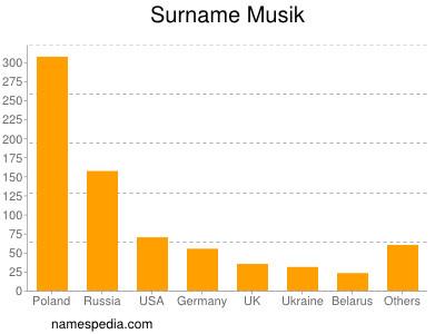 Surname Musik