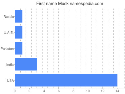 Given name Musk