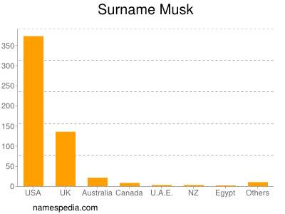 Surname Musk
