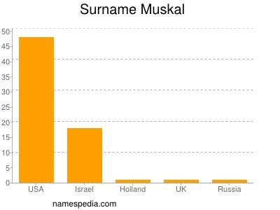 Familiennamen Muskal