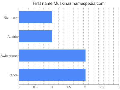 Given name Muskinaz