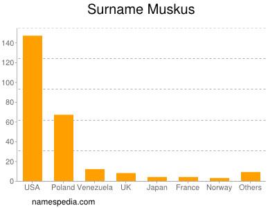 Surname Muskus