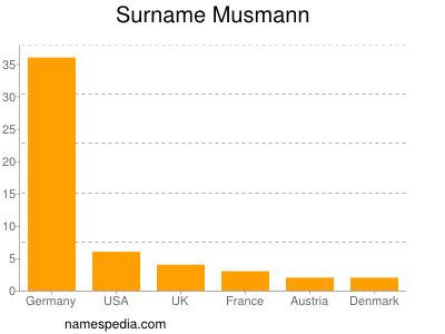 Surname Musmann