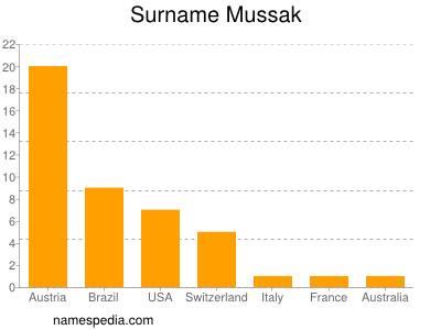 Surname Mussak