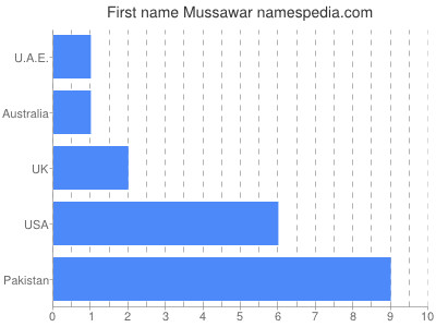 Given name Mussawar