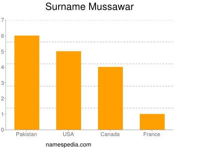 Surname Mussawar