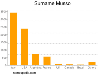 Surname Musso