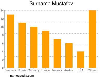 Surname Mustafov