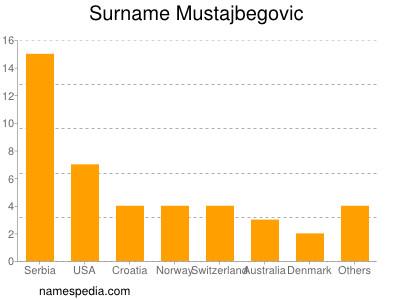 Surname Mustajbegovic