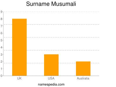 Surname Musumali