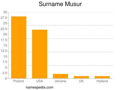 Surname Musur