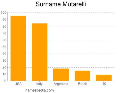 Surname Mutarelli