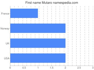 Given name Mutaro