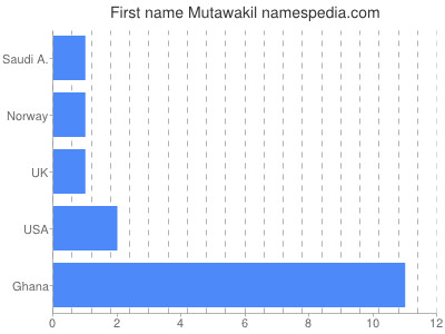 Given name Mutawakil