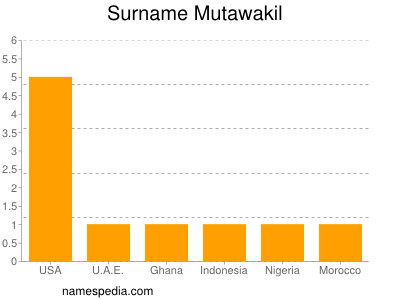 Surname Mutawakil