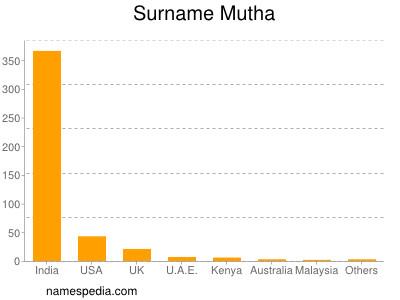 Surname Mutha