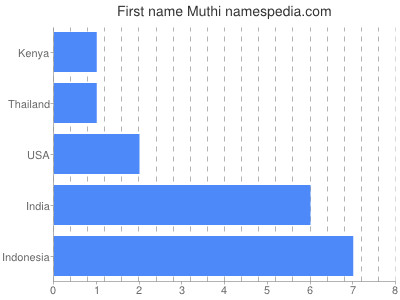Given name Muthi