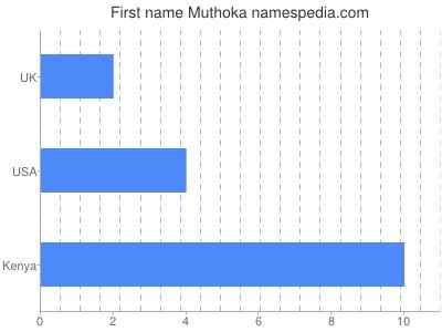 Given name Muthoka