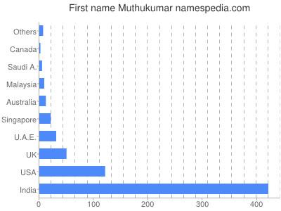 Given name Muthukumar
