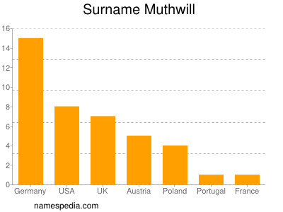 Surname Muthwill