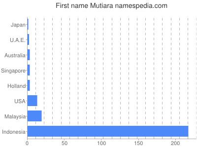 Given name Mutiara