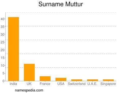 Surname Muttur