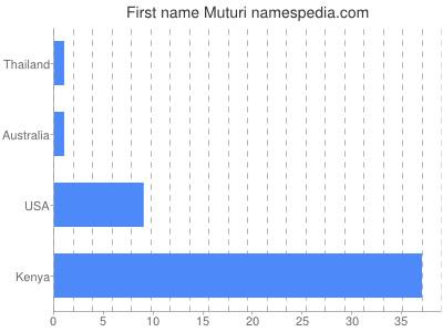 Given name Muturi