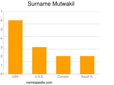 Surname Mutwakil