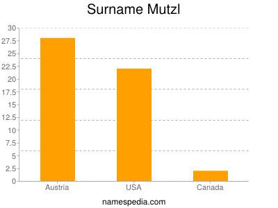Surname Mutzl