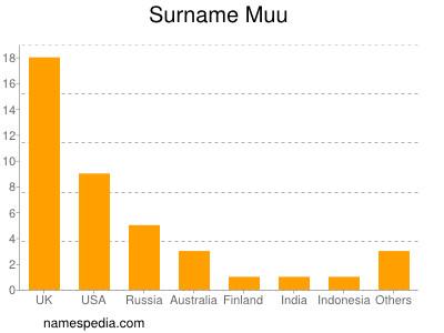Surname Muu