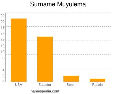 Surname Muyulema