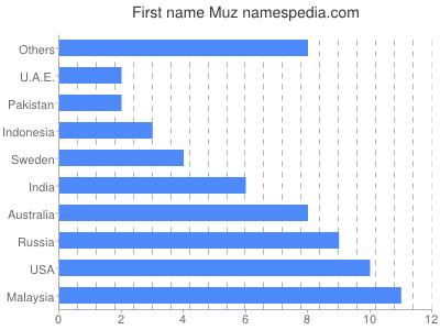Given name Muz