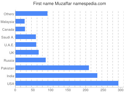 Given name Muzaffar