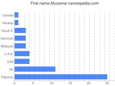 Given name Muzamal