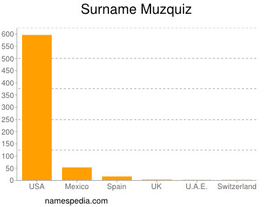Surname Muzquiz
