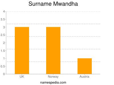Surname Mwandha