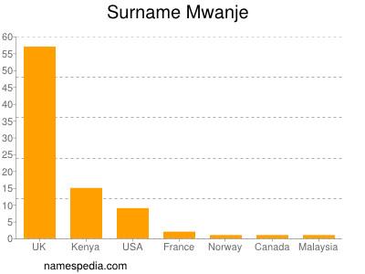 Surname Mwanje
