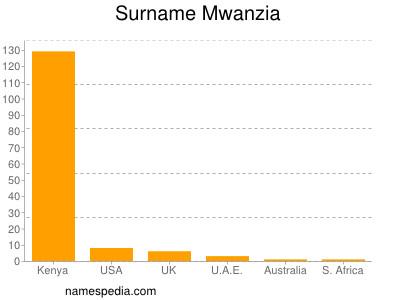Surname Mwanzia