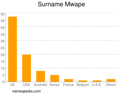 Familiennamen Mwape