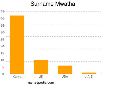 Surname Mwatha
