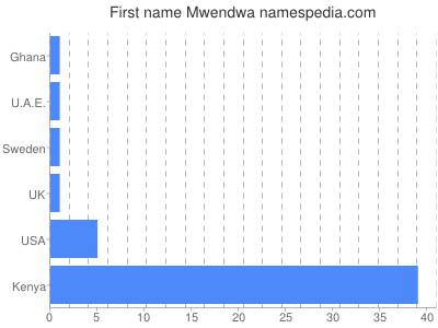 Given name Mwendwa