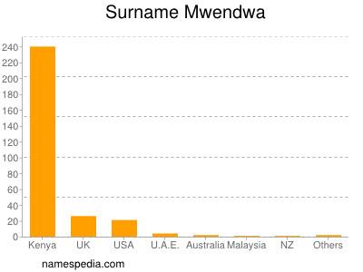 Surname Mwendwa
