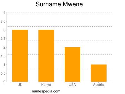 Surname Mwene