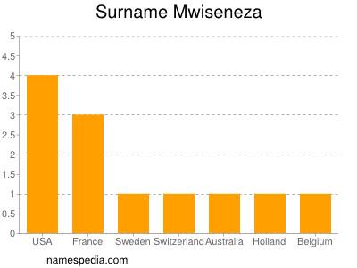 Familiennamen Mwiseneza