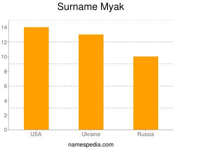 Surname Myak