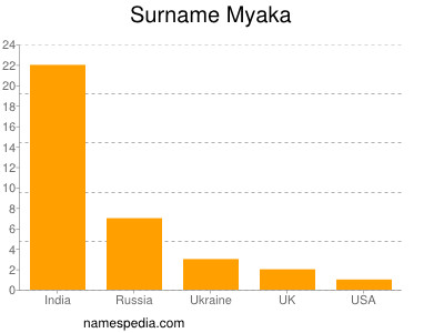 Surname Myaka