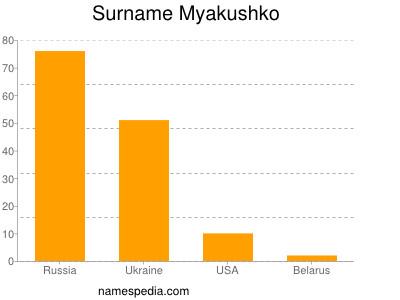 Surname Myakushko