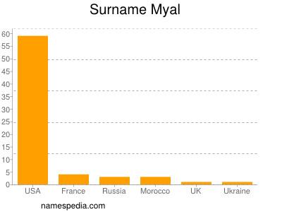 Surname Myal