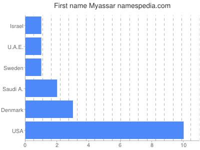 Given name Myassar